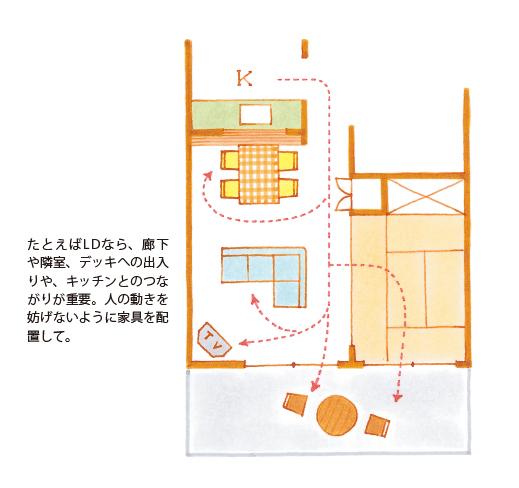 動線の説明資料