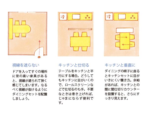 DKからの視線配置 説明画像
