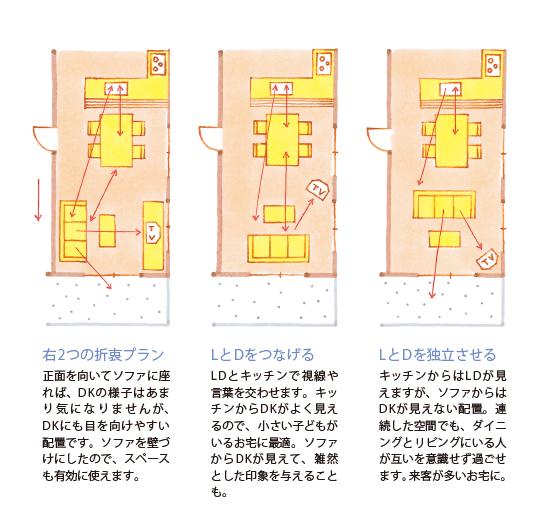 DKのソファーの配置 説明画像