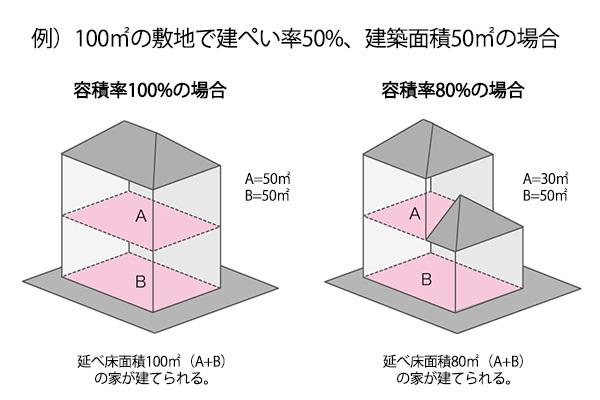 建ぺい率と容積率の解説
