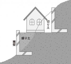 傾斜地の地盤の注意点