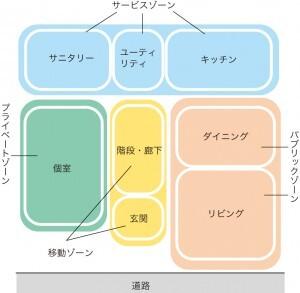 ゾーニングによる住居の平面計画