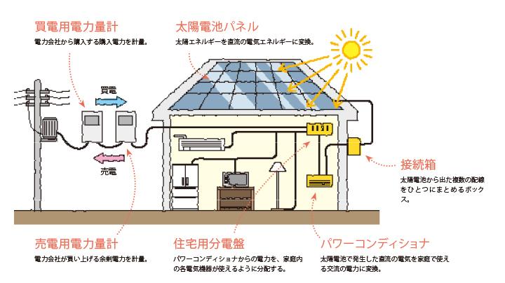 太陽光発電 説明画像