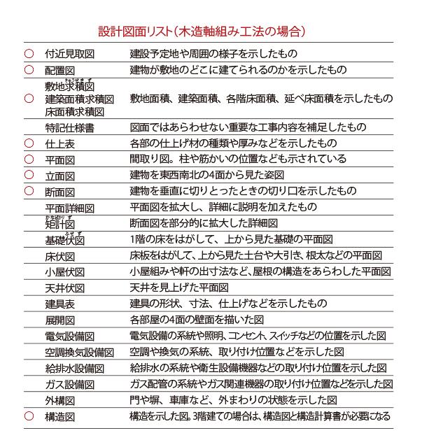 設計図面リスト
