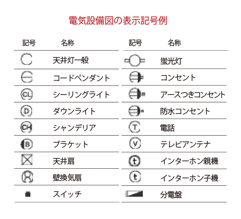 電気設備図の表示記号例