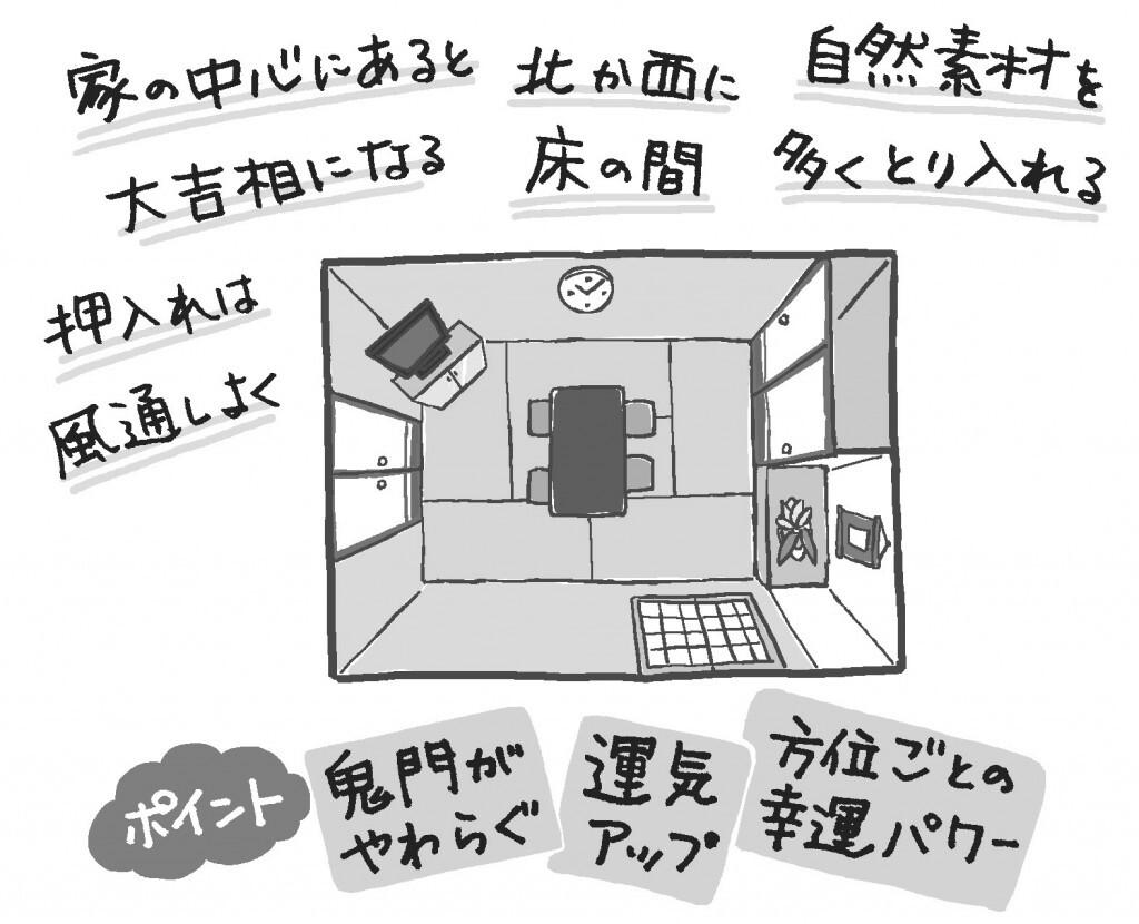 寝室 鬼門