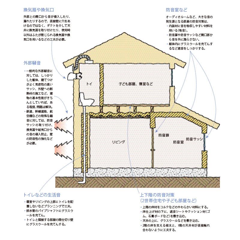 防音対策の図解