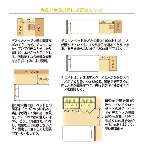 間取りを考える際、家具周辺に必要なスペース