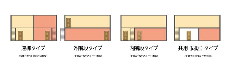 二世帯住宅の4つの形態