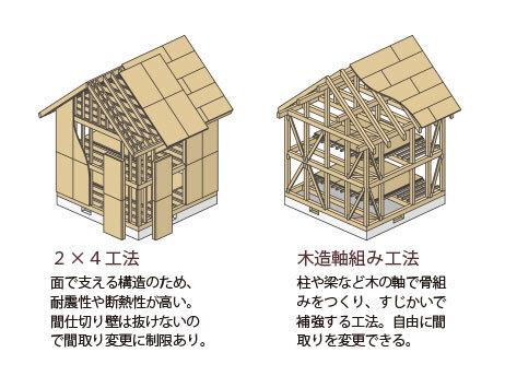 建築の工法