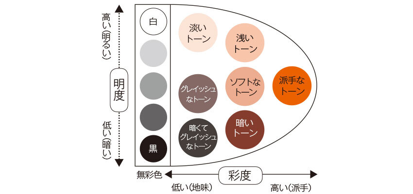 明度と彩度を同時に考えた色のトーン図説