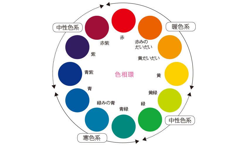 彩度がいちばん高く、にごりのない純色を並べた色相図説
